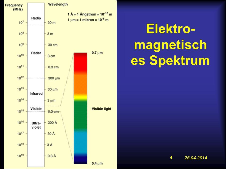 Elektro-magnetisches Spektrum