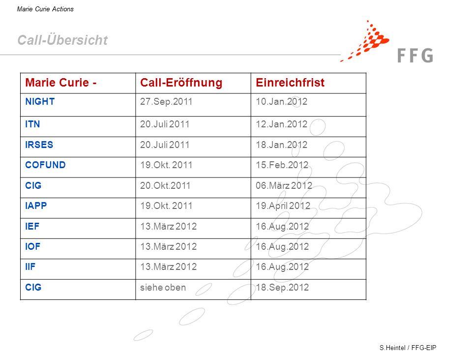 Call-Übersicht Marie Curie - Call-Eröffnung Einreichfrist NIGHT