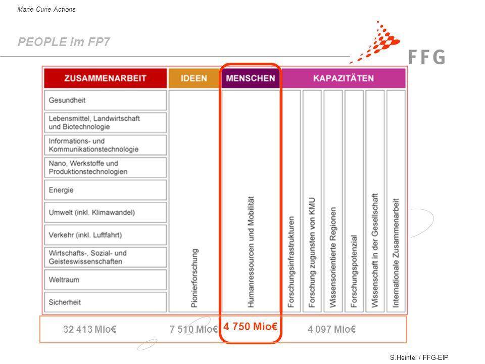 PEOPLE im FP7 4 750 Mio€ 32 413 Mio€ 7 510 Mio€ 4 097 Mio€