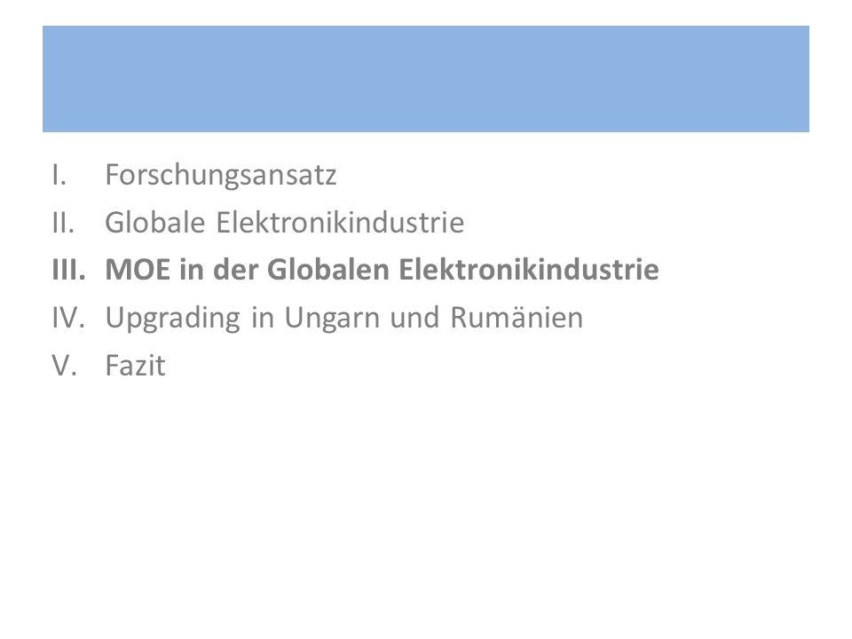 Forschungsansatz Globale Elektronikindustrie. MOE in der Globalen Elektronikindustrie. Upgrading in Ungarn und Rumänien.