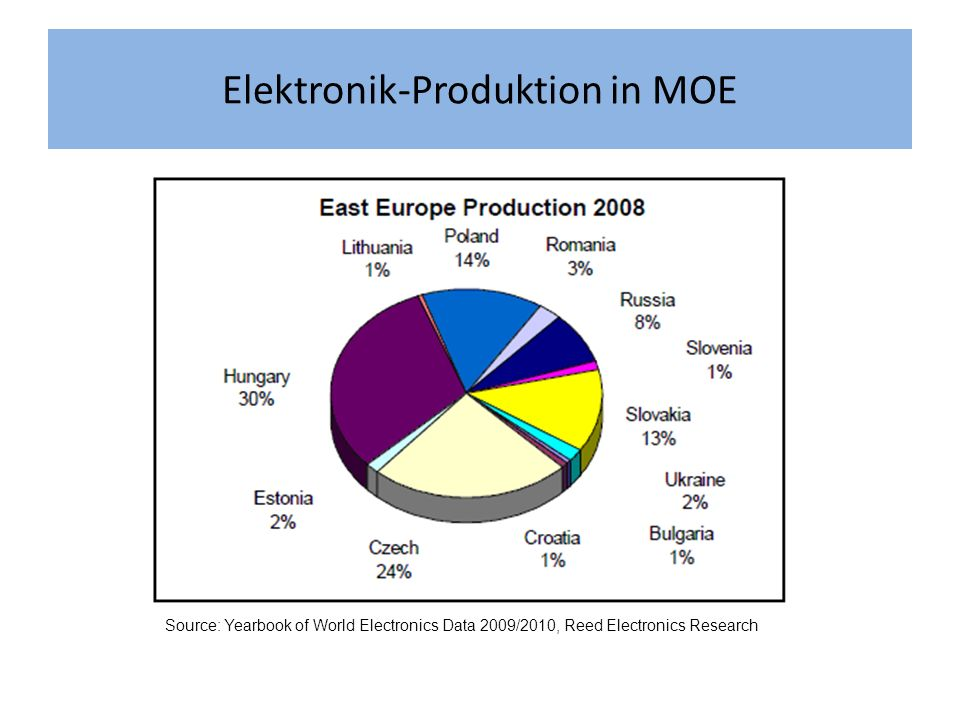 Elektronik-Produktion in MOE