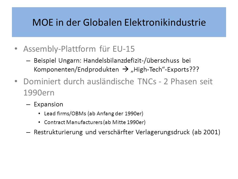 MOE in der Globalen Elektronikindustrie