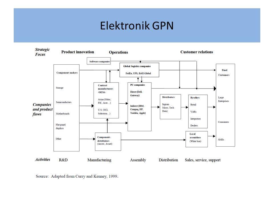 Elektronik GPN