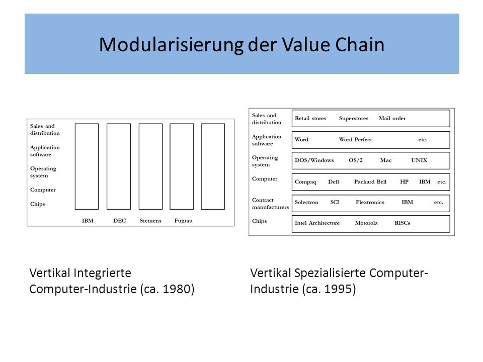 Modularisierung der Value Chain