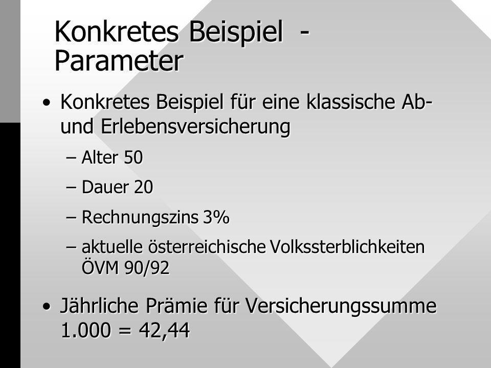 Konkretes Beispiel - Parameter