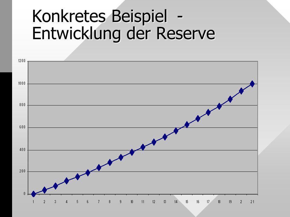 Konkretes Beispiel - Entwicklung der Reserve