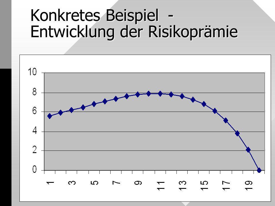 Konkretes Beispiel - Entwicklung der Risikoprämie