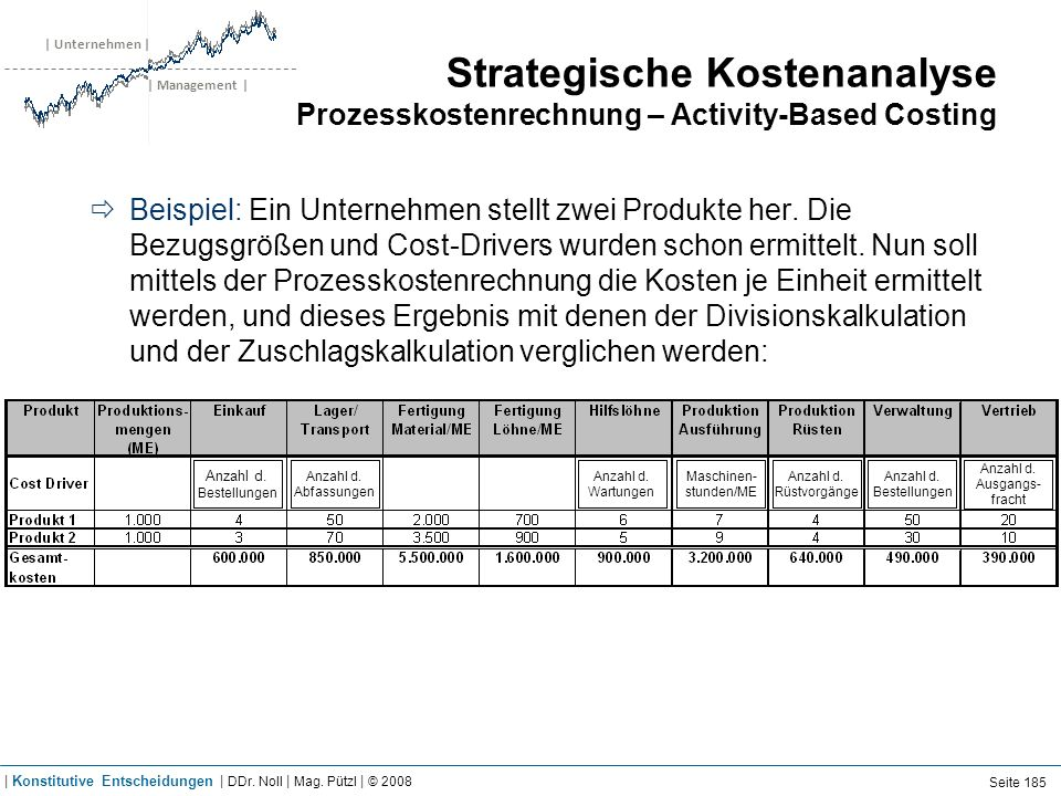 Strategische Kostenanalyse Prozesskostenrechnung – Activity-Based Costing