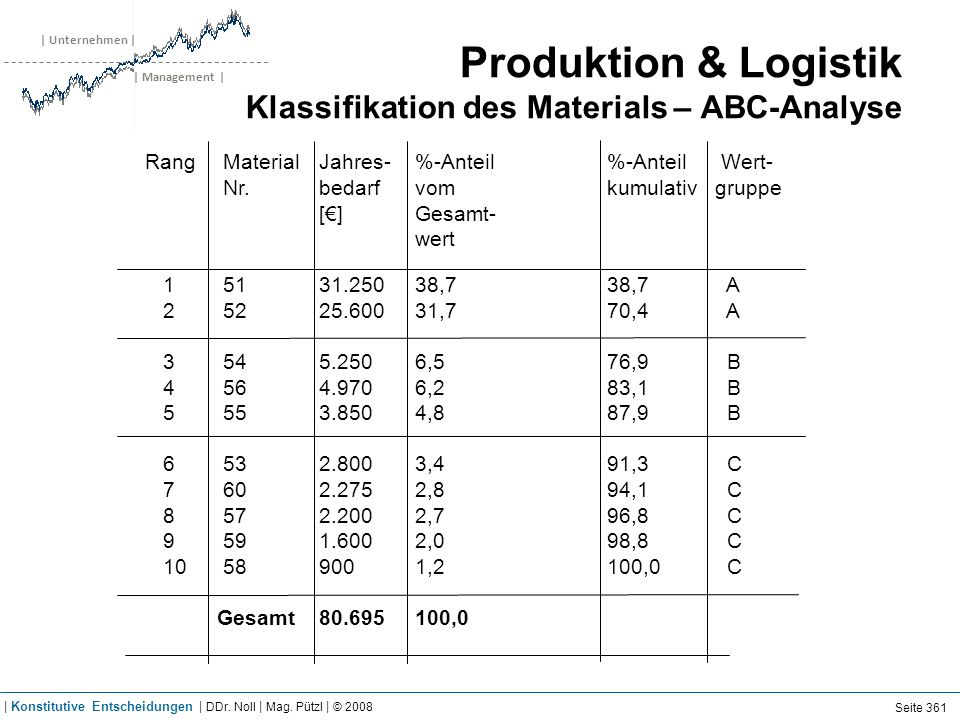 Produktion & Logistik Klassifikation des Materials – ABC-Analyse