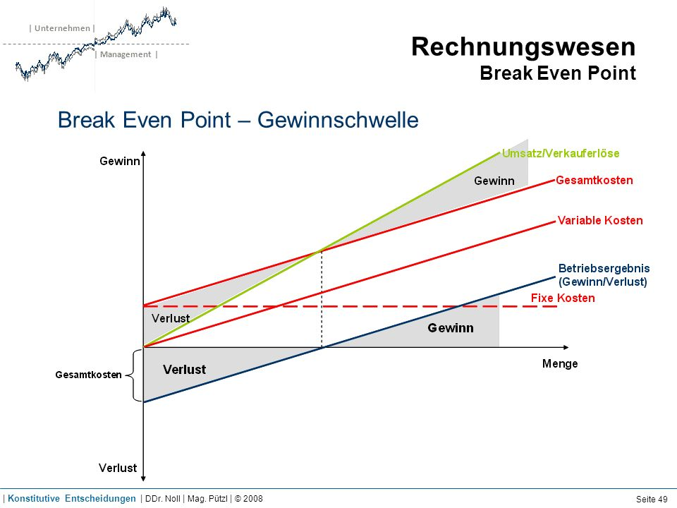 Rechnungswesen Break Even Point – Case Study Airbus