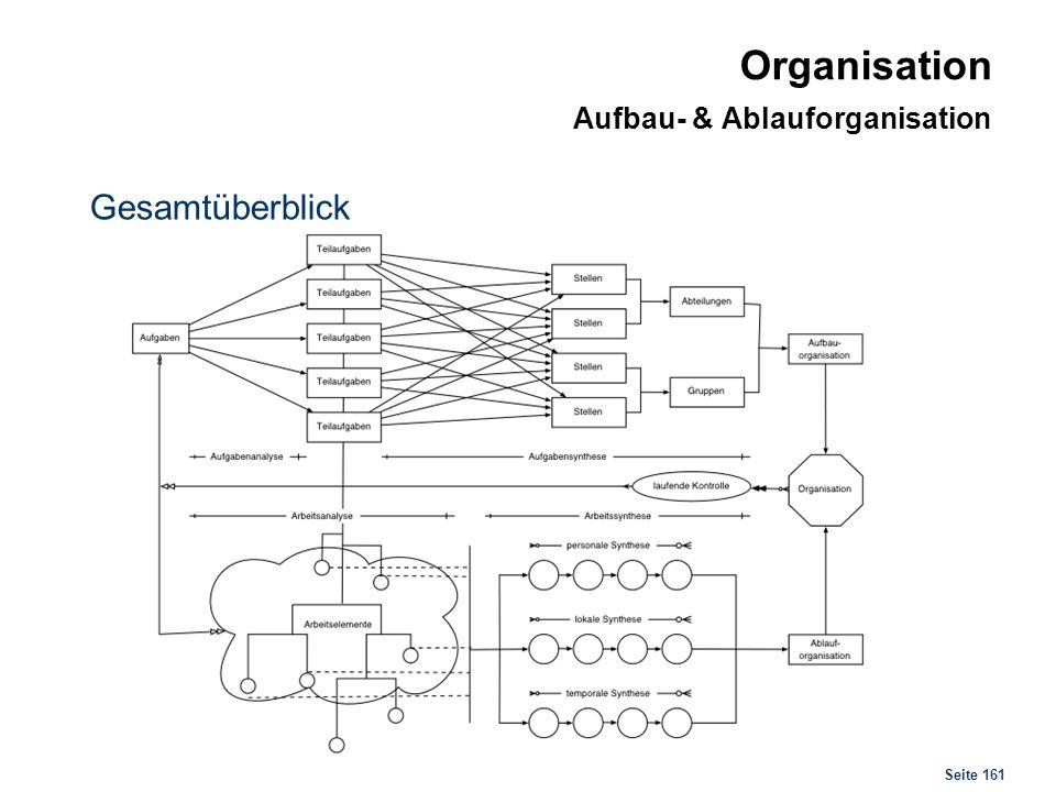 Organisationsformen Organisationsformen im Überblick