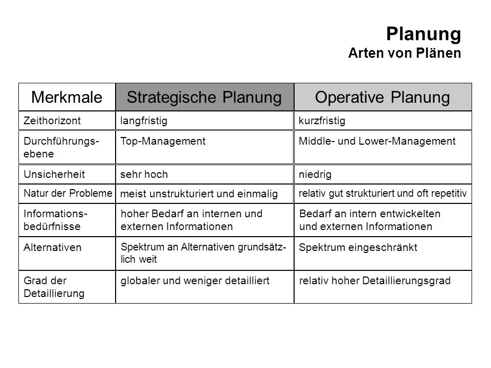 Planung Phasen des Planungsprozesses