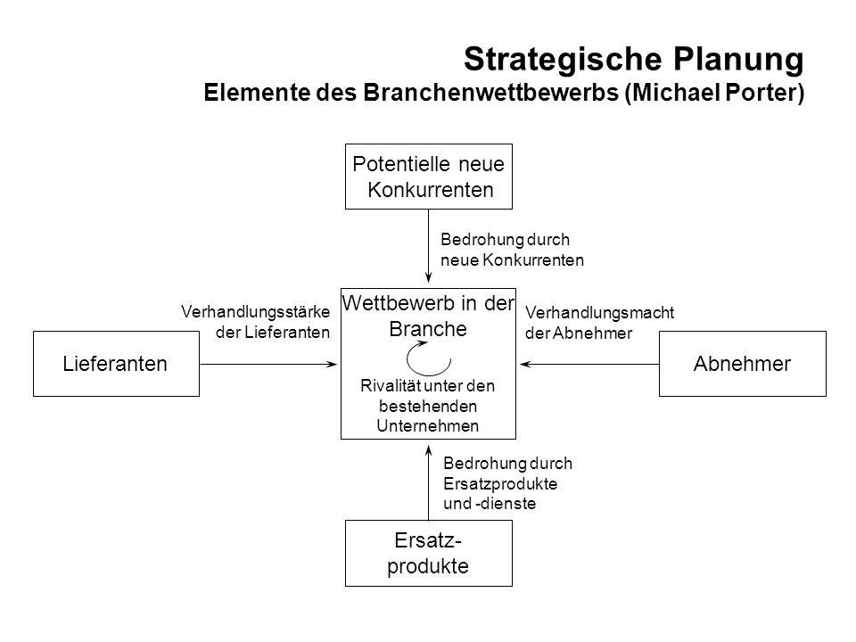 Strategische Planung Produkt-Markt-Strategien (Igor Ansoff)