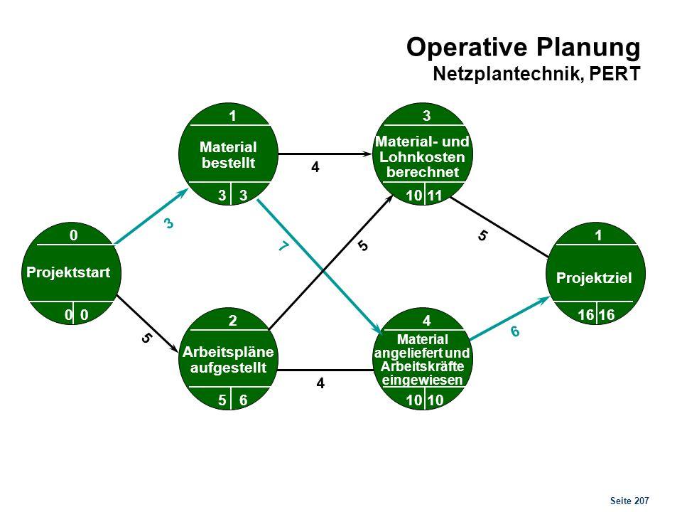 Beispiel 3 Erstellen Sie für das nebenstehende Planungsproblem einen Netzplan und eruieren Sie den kritischen Weg sowie die kürzeste Dauer.