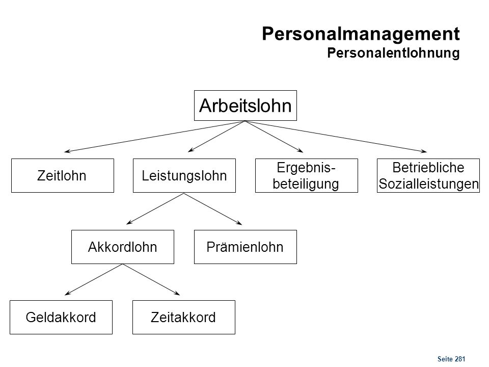 Personalmanagement Personalmanagement