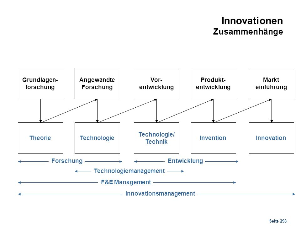 Innovationsmodelle Push & Pull Strategien