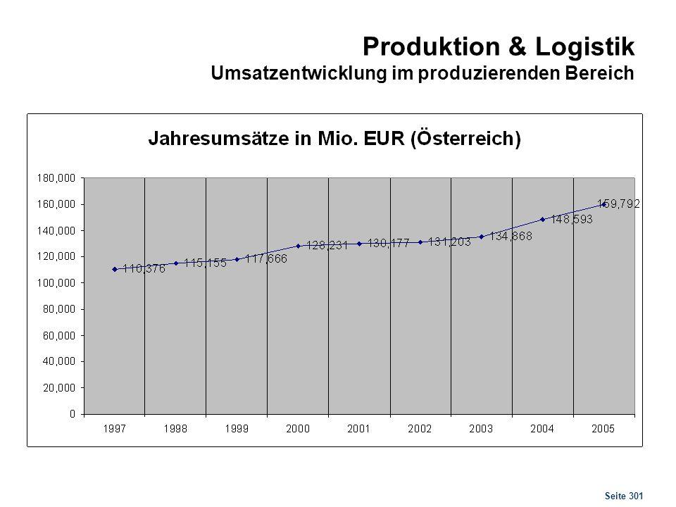 Produktion & Logistik Produktion & Logistik