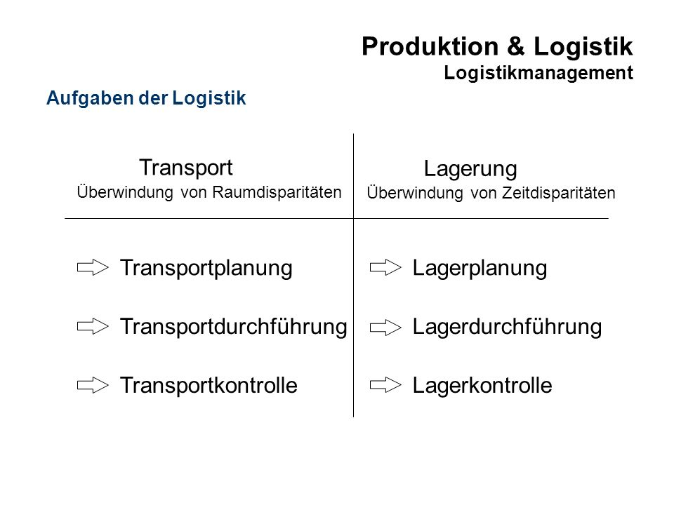 Produktion & Logistik Logistikmanagement