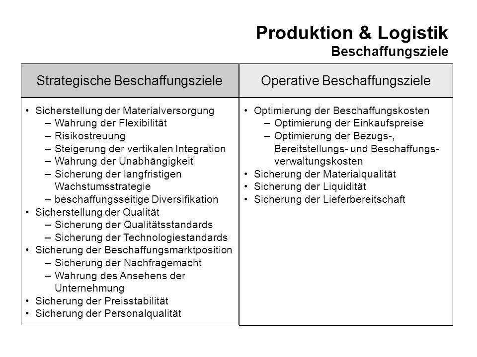 Produktion & Logistik Phasen des Beschaffungsprozesses