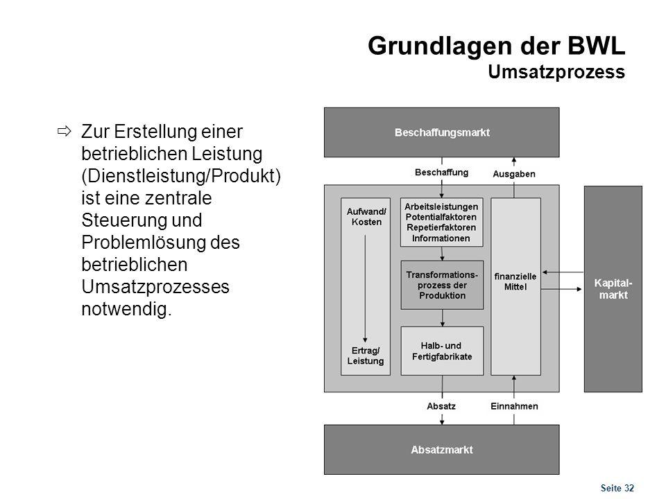 Grundlagen der BWL Umsatzprozess