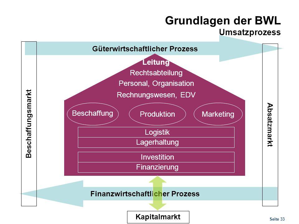 Grundlagen der BWL Führung und Problemlösung