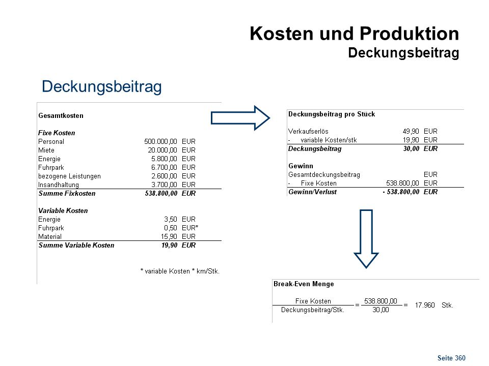 Kosten und Produktion Break Even Point
