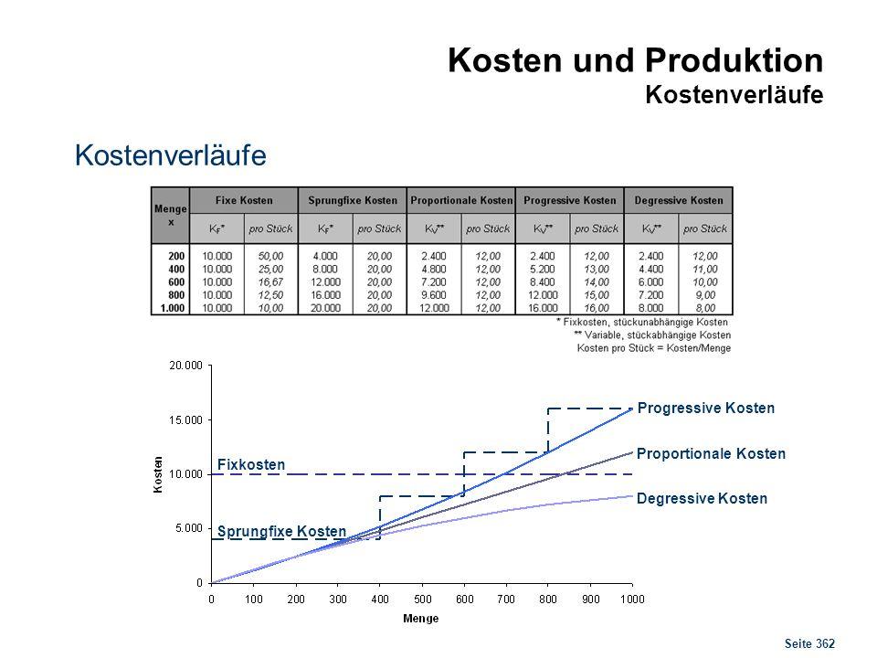 Beispiel 6 Von Ihrem Produktionsprozess kennen Sie die fixen und die variablen Kosten in Höhe von KF = 200 bzw. KV = 25.
