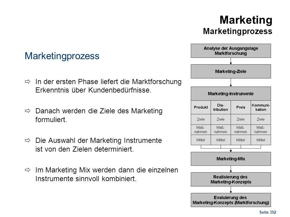 Marketing Marktforschung
