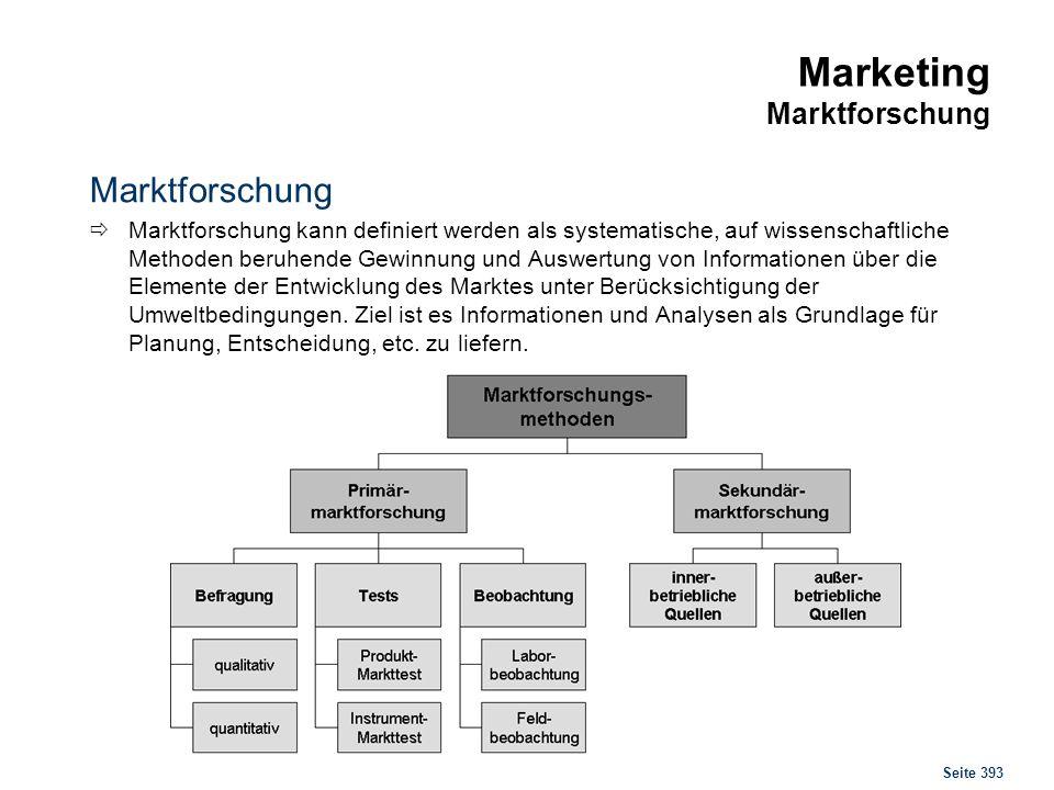 Marketing Produktpolitik