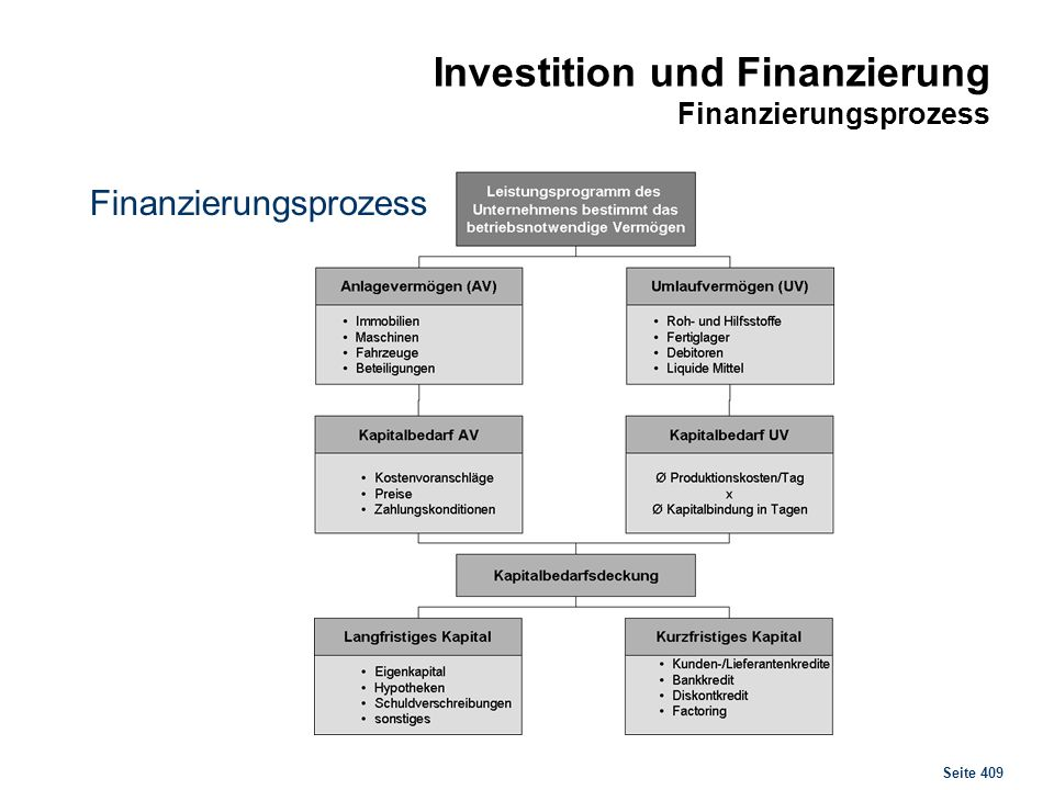 Investition und Finanzierung Kennzahlen