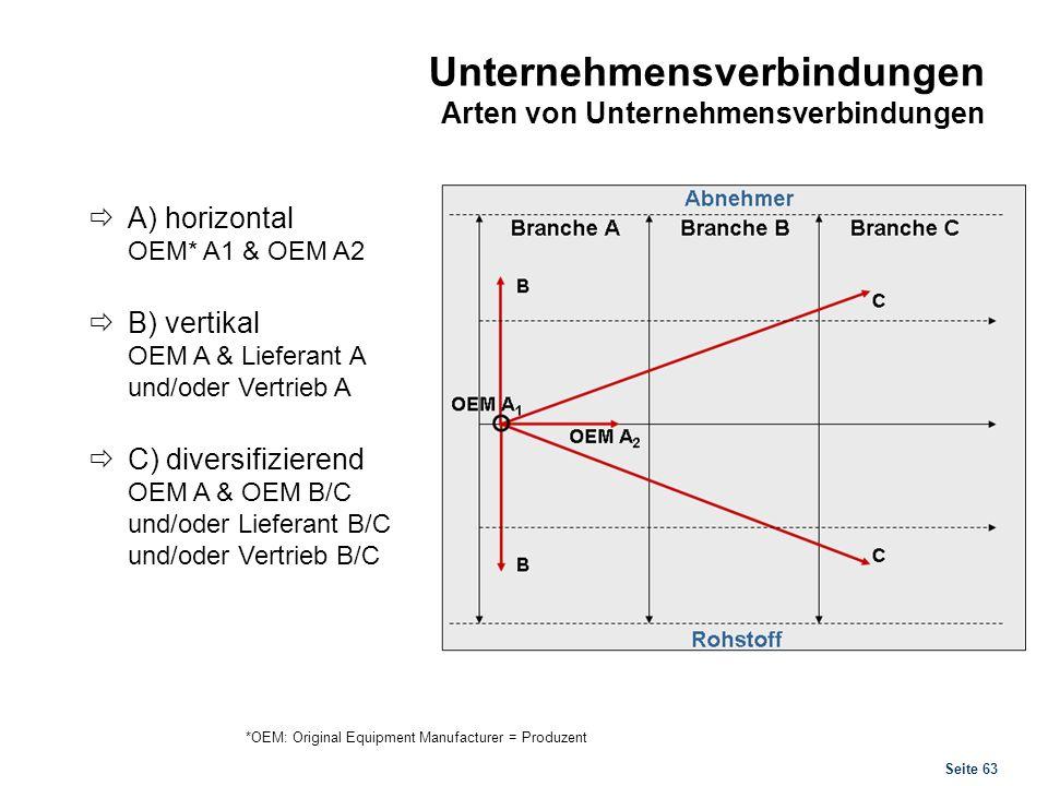 Unternehmensverbindungen Formen der Unternehmenskooperation