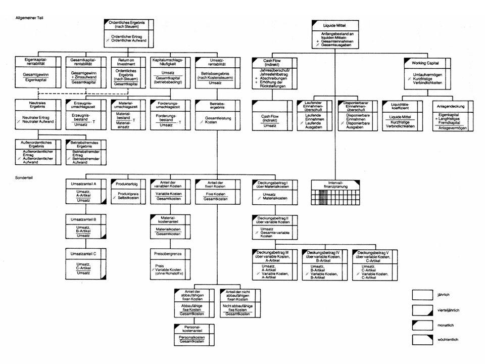 Unternehmensziele Kennzahlensysteme