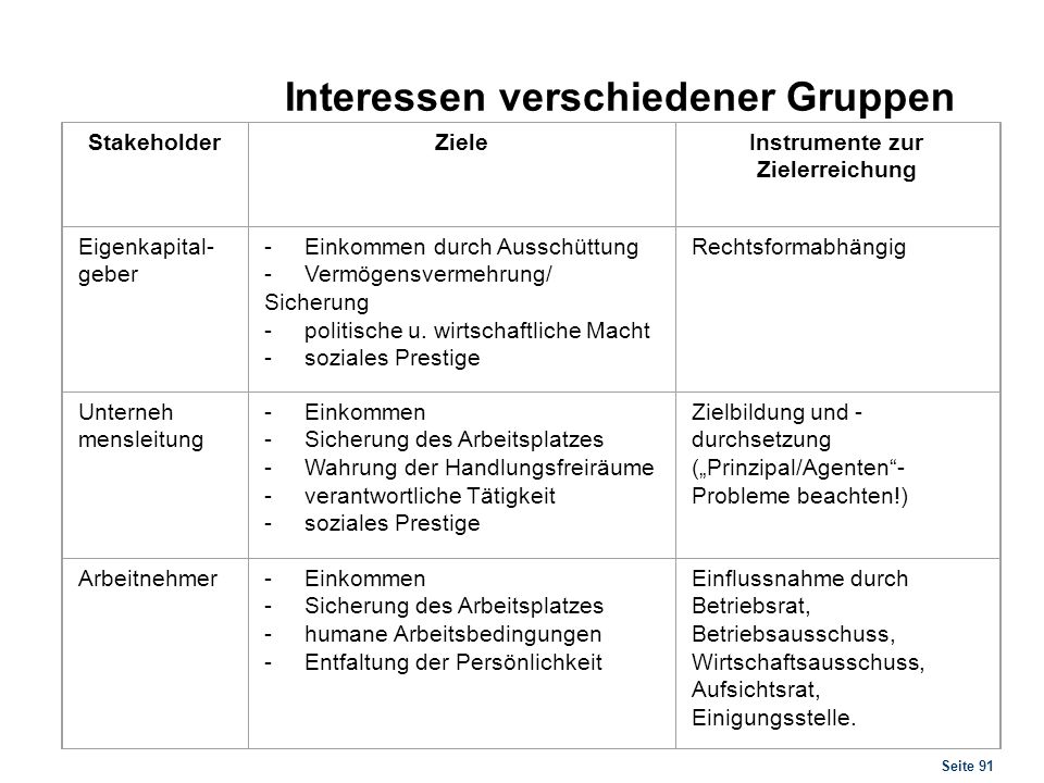 Interessen verschiedener Gruppen