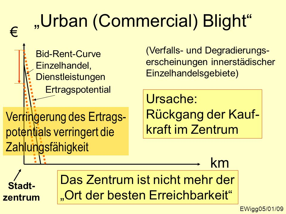 """Urban (Commercial) Blight"