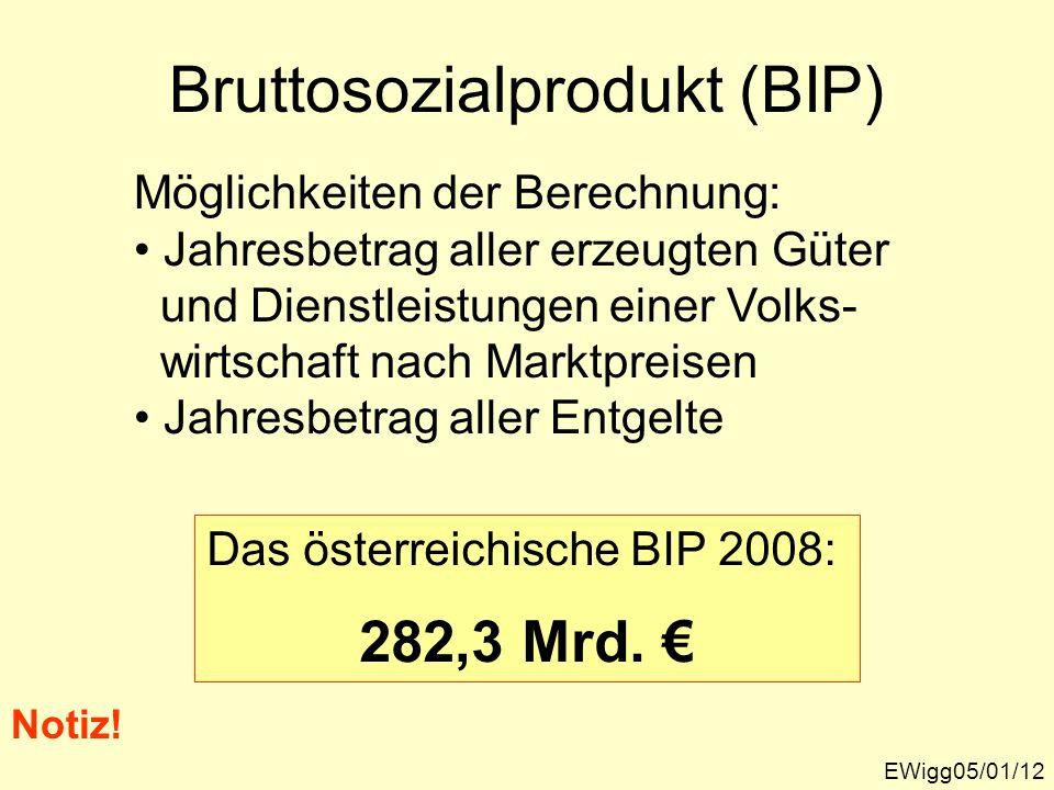Bruttosozialprodukt (BIP)