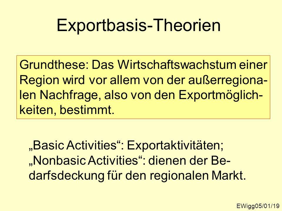Exportbasis-Theorien
