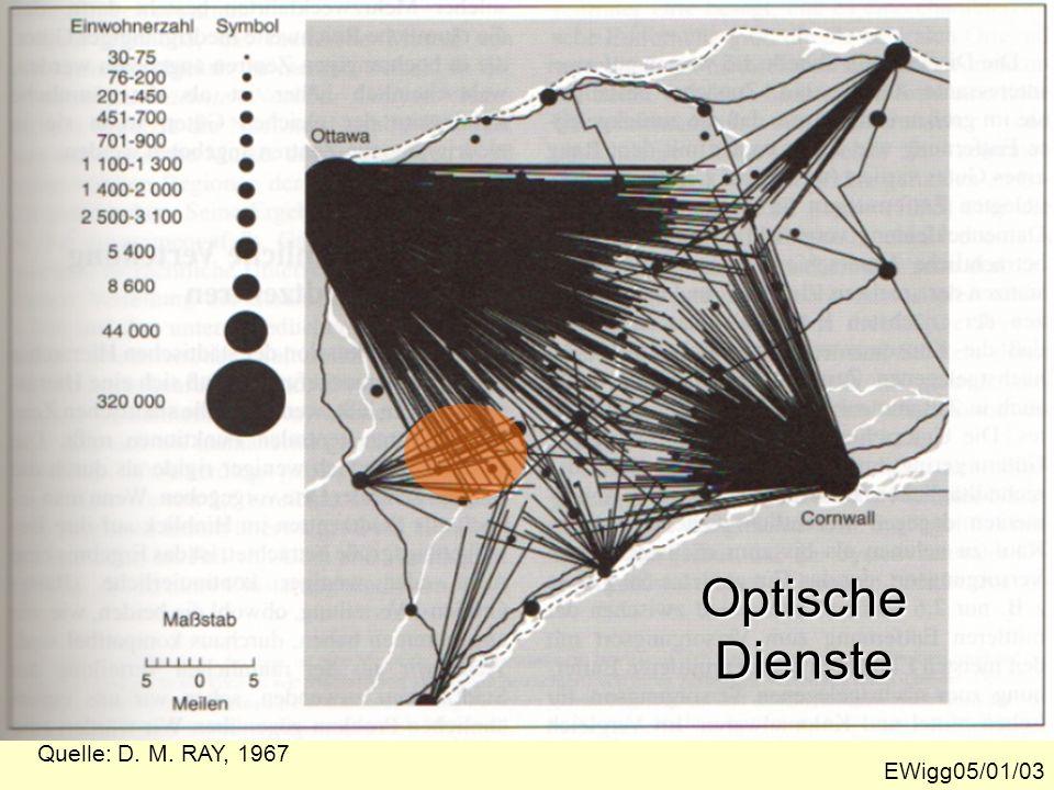 Optische Dienste Quelle: D. M. RAY, 1967 EWigg05/01/03