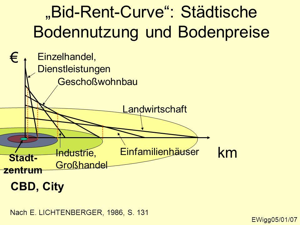 """""""Bid-Rent-Curve : Städtische Bodennutzung und Bodenpreise"""