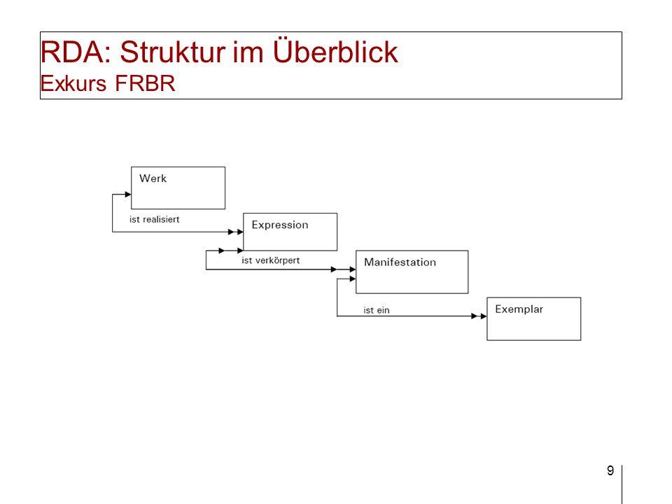 RDA: Struktur im Überblick