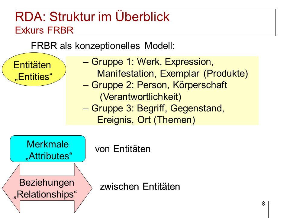 RDA: Struktur im Überblick Exkurs FRBR