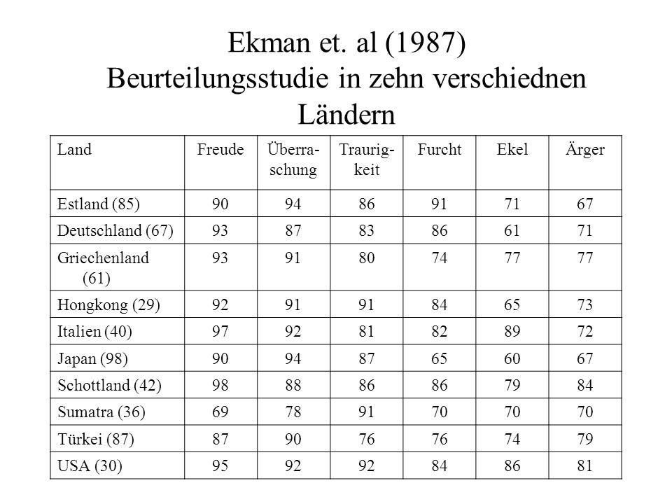 Ekman et. al (1987) Beurteilungsstudie in zehn verschiednen Ländern