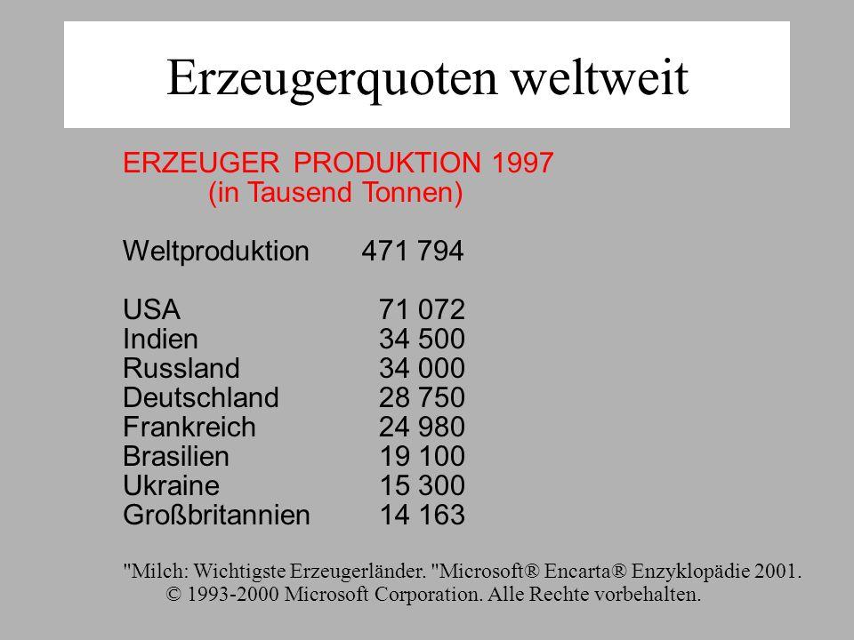 Erzeugerquoten weltweit