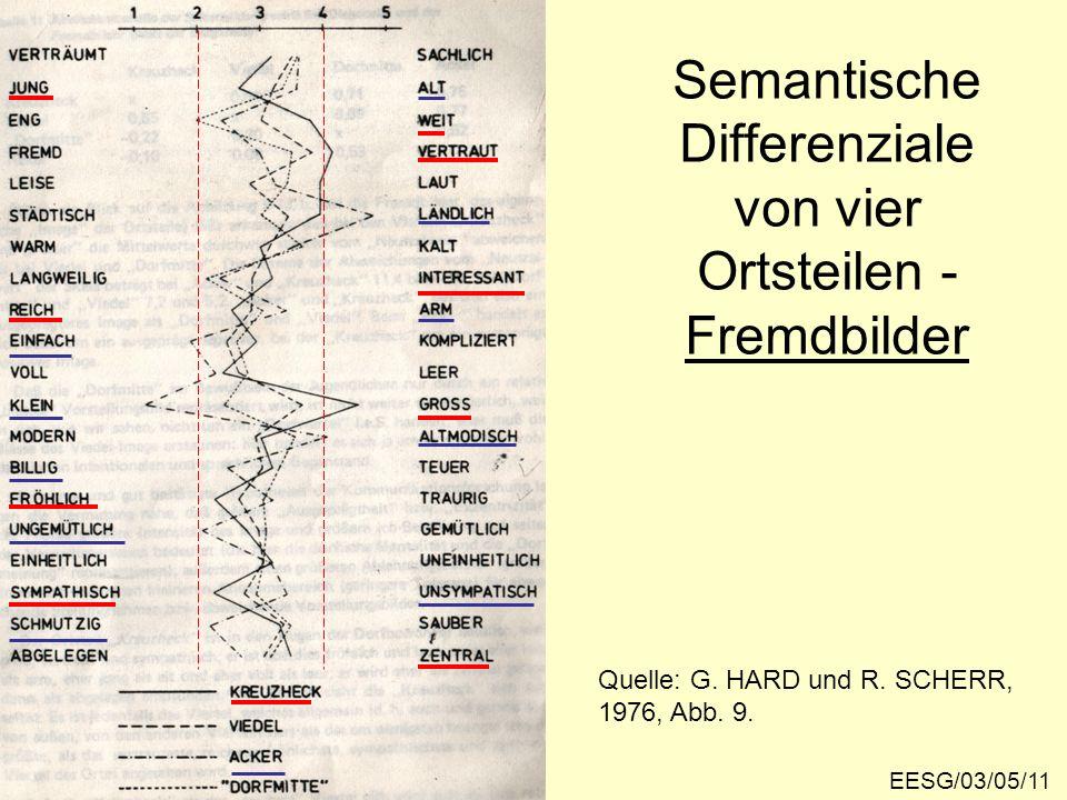 Semantische Differenziale von vier Ortsteilen - Fremdbilder