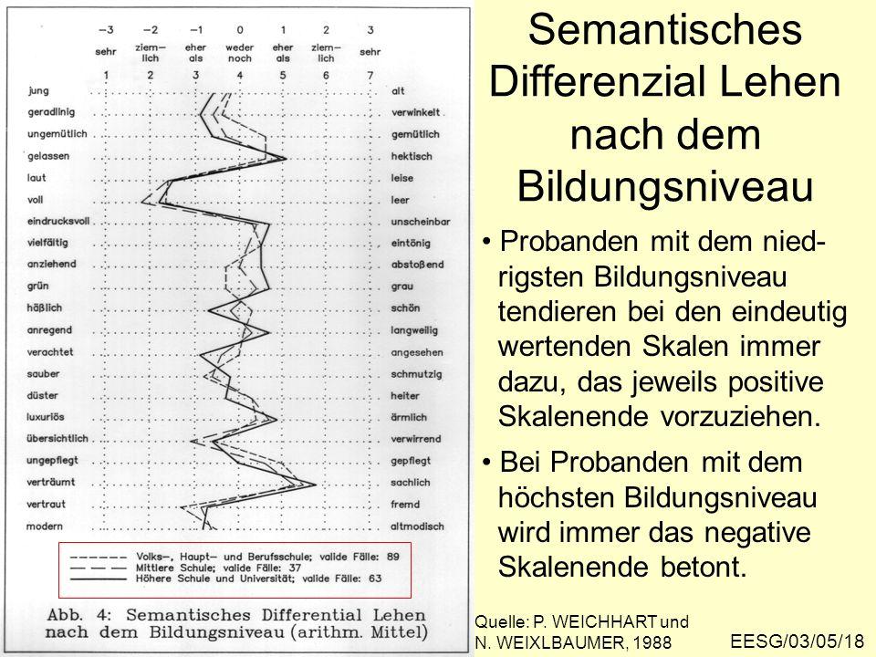 Semantisches Differenzial Lehen nach dem Bildungsniveau