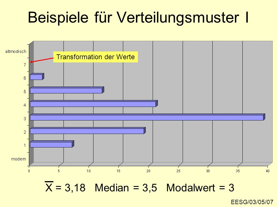 Beispiele für Verteilungsmuster I