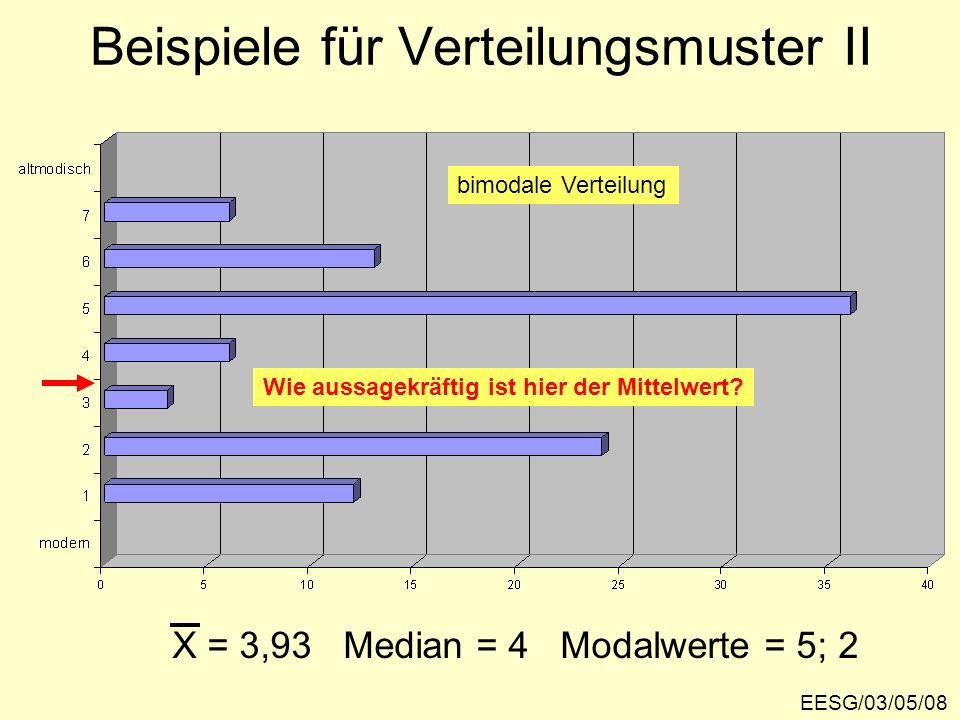 Beispiele für Verteilungsmuster II