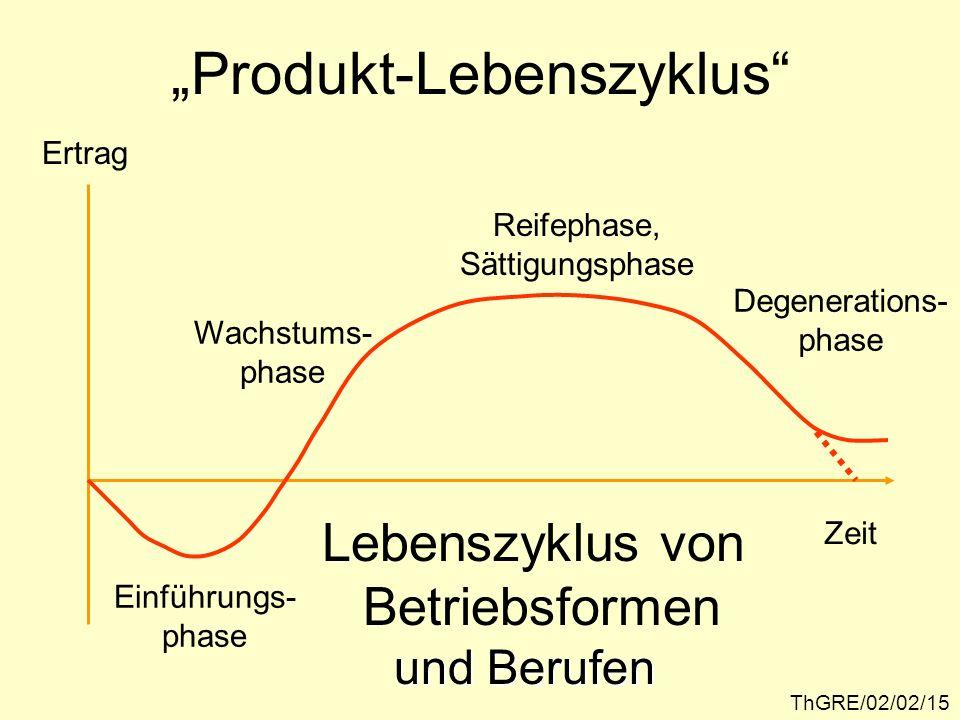 """""""Produkt-Lebenszyklus"""
