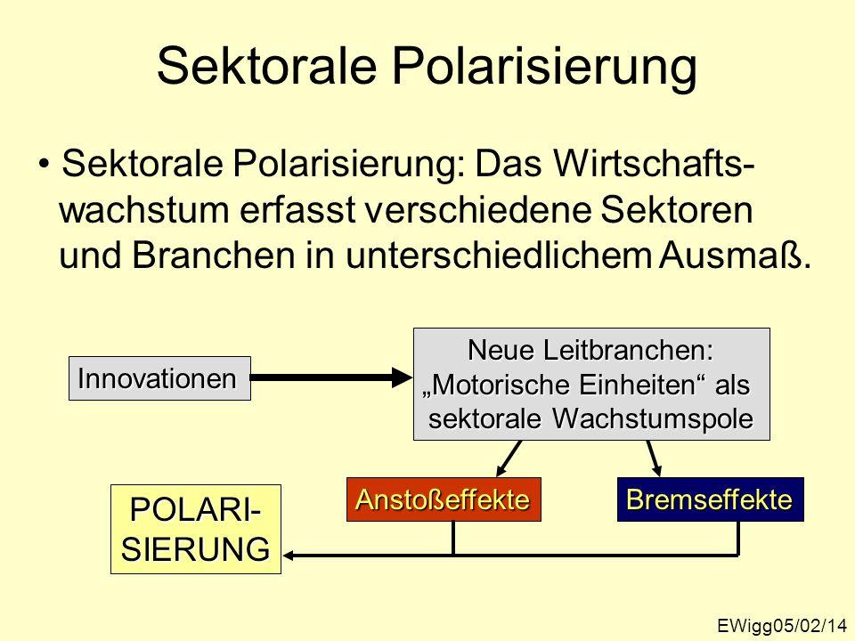 Sektorale Polarisierung