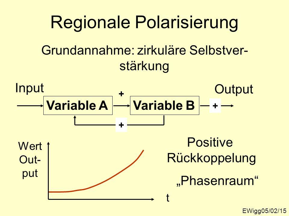 Regionale Polarisierung