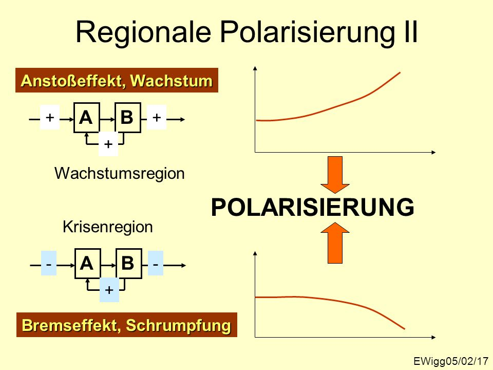 Regionale Polarisierung II